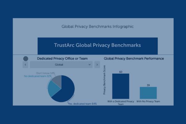 TrustArc Infographic Post 3